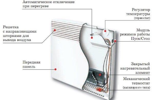 Конструкція електроконвектора