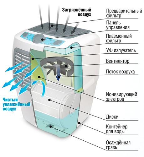 Внутренние элементы очистителя воздуха