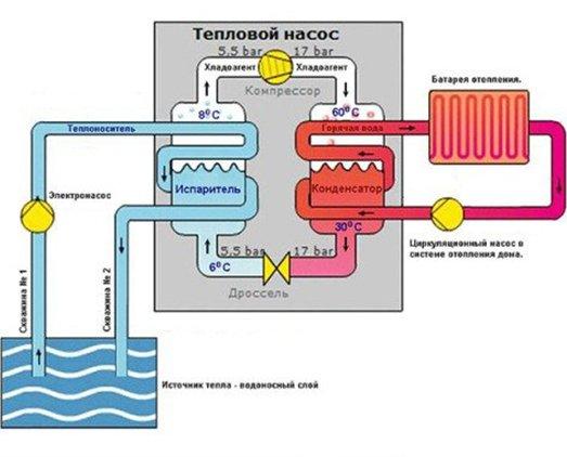 Принцип работы теплового насоса вода вода