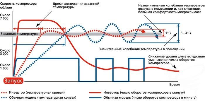 Принцип роботи інверторного кондиціонера