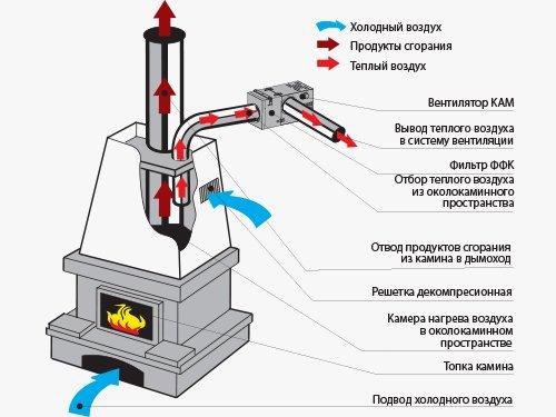 Устройство каминного вентилятора