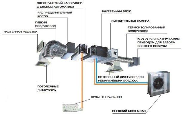 Из чего состоит канальная сплит-система