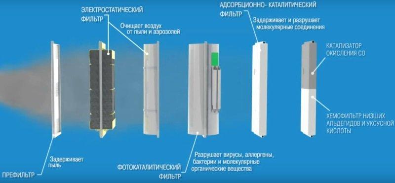 Як працює очищувач повітря Аеролайф