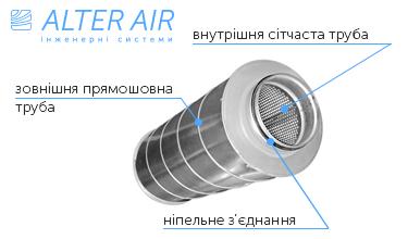Шумоглушник круглий для системи вентиляції