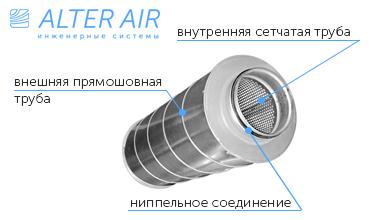 Шумоглушитель круглый для системы вентиляции