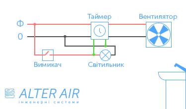 Схема використання таймера
