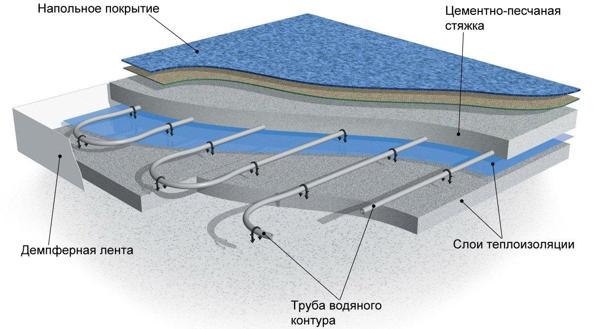 Схема водяного теплого пола