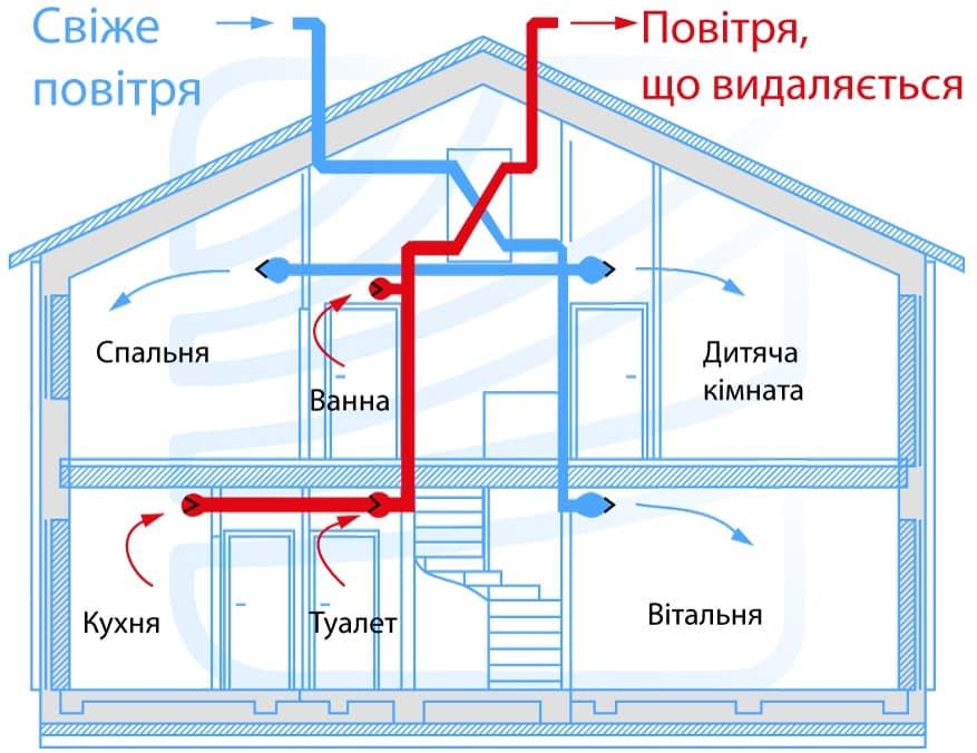 Система вентиляції в будинку