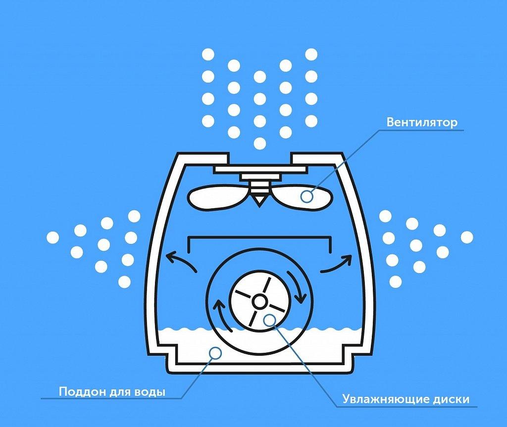 Як влаштована мийка повітря