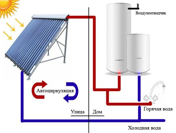 Колектор для нагріву води