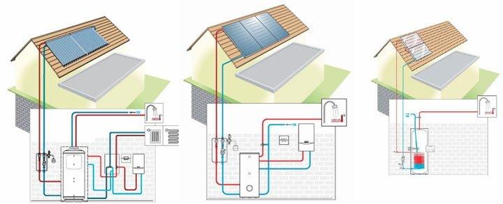 Геліосистема для будинку