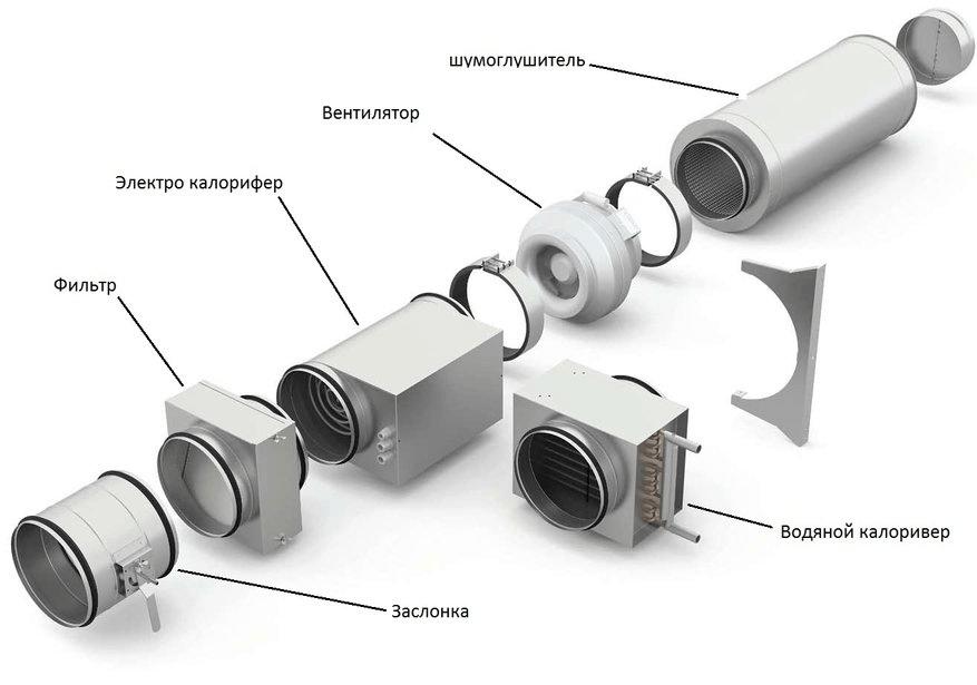 Состав наборной системы вентиляции