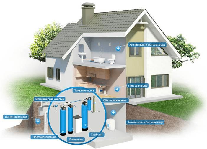 Очищення води в приватному будинку від Альтер Ейр