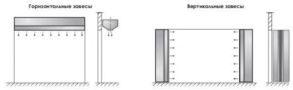 Види теплових завіс - горизонтальні й вертикальні