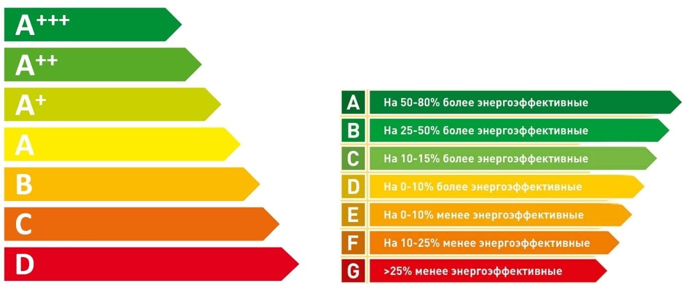 Стандарты энергоэффективного дома