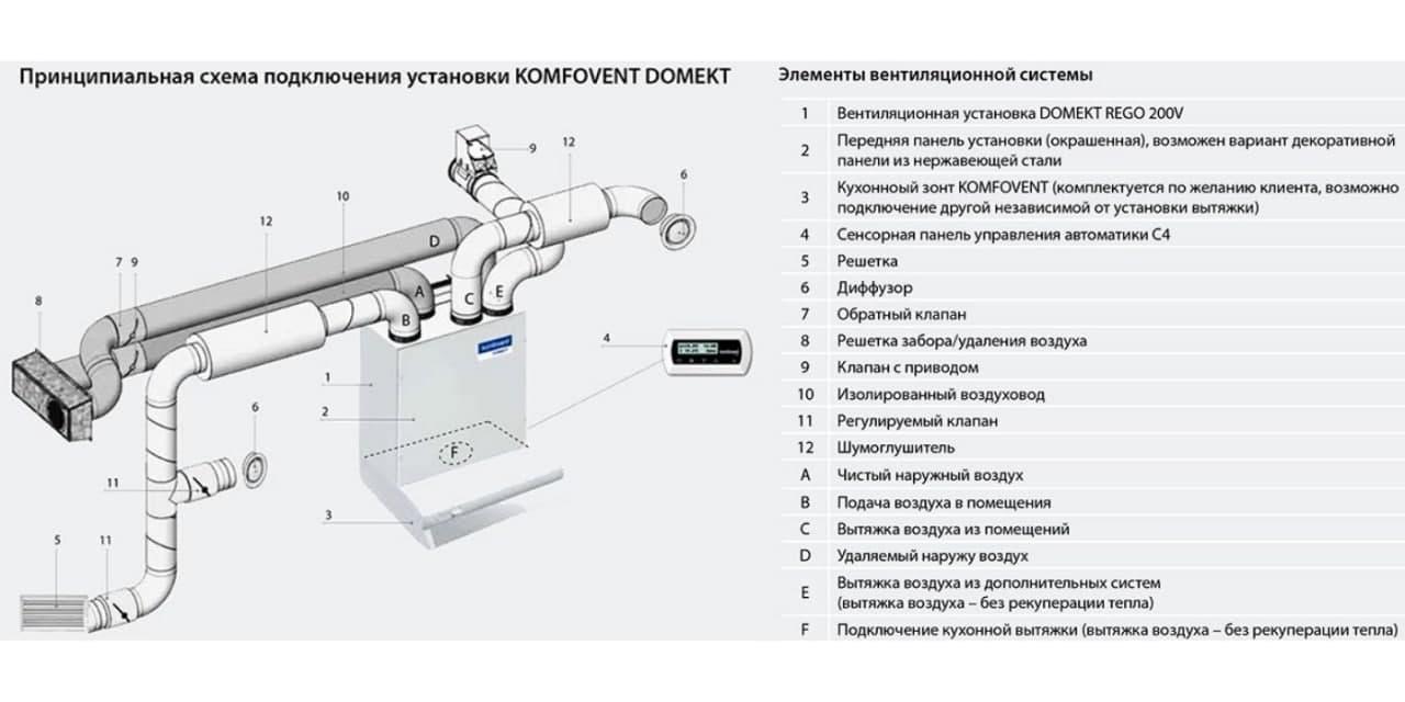 Принципова схема підключення установки Komfovent DOMEKT і KOMPAKT