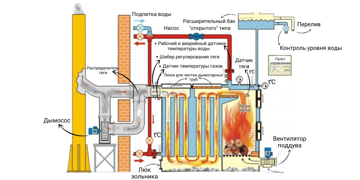 Процесс работы газового котла