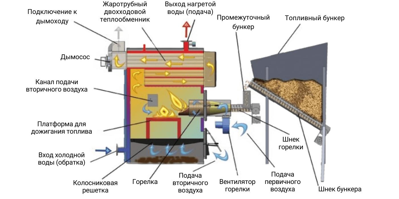 Схема работы твердотопливного котла
