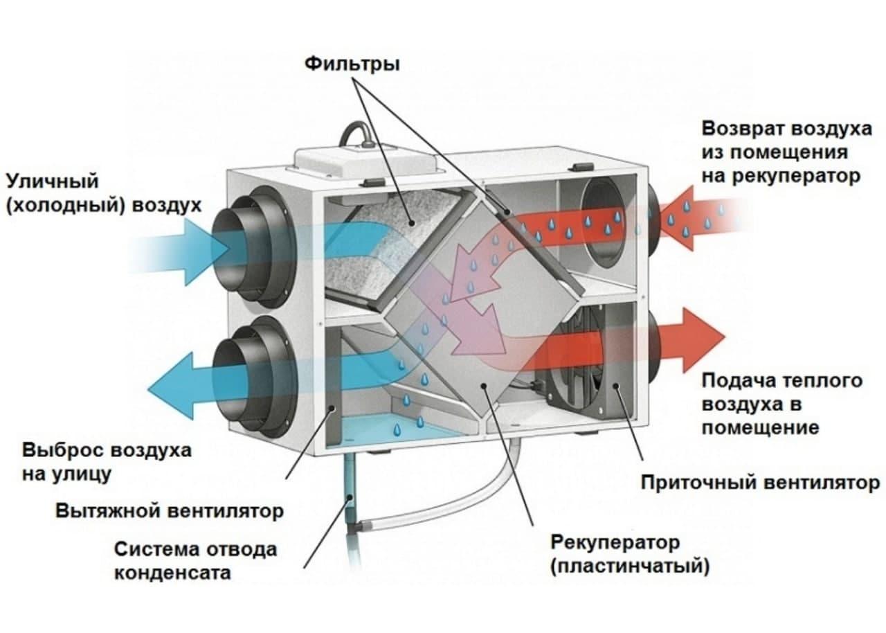Схема секції охолодження