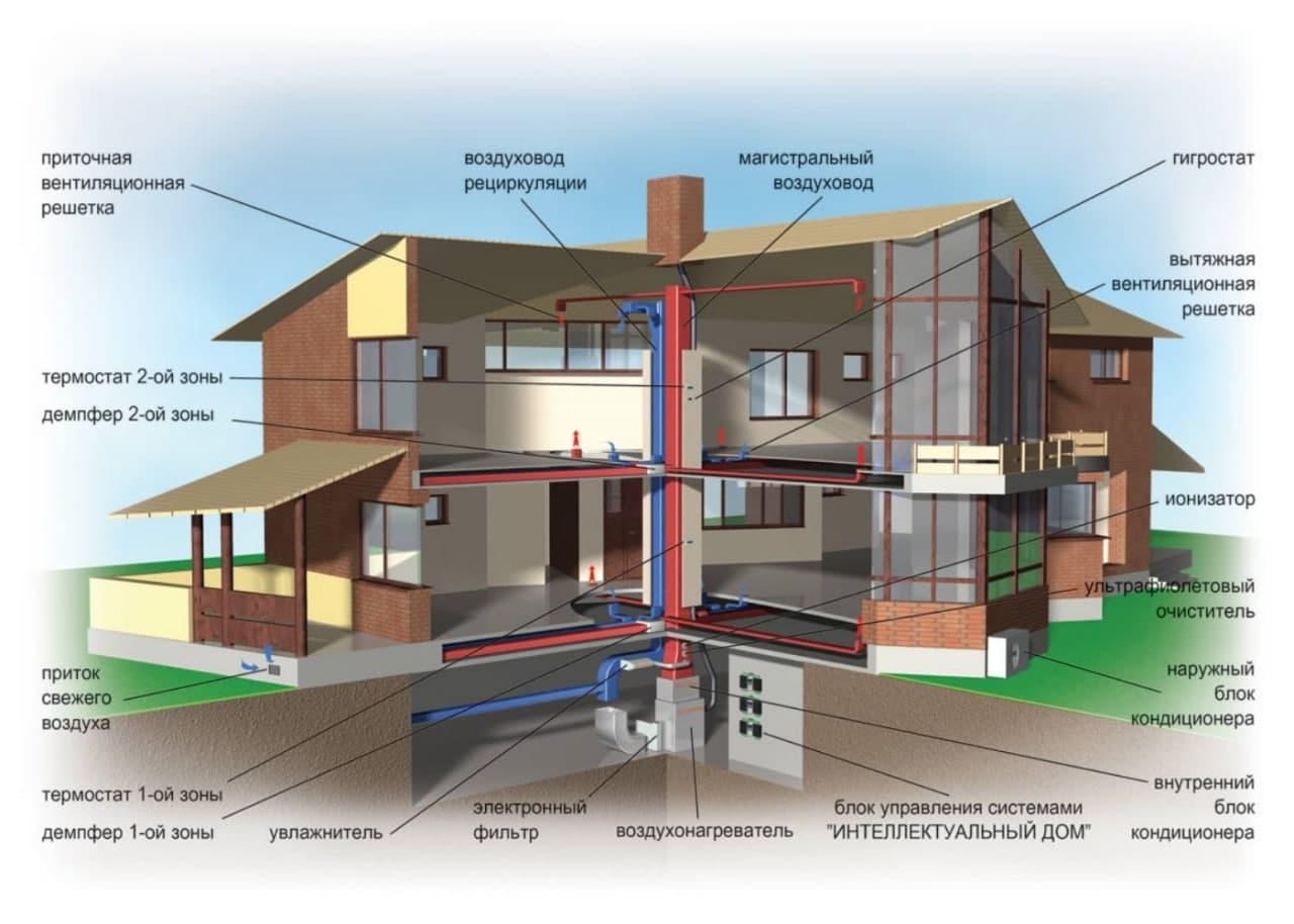 Схема складових для розрахунку системи вентиляції будинку