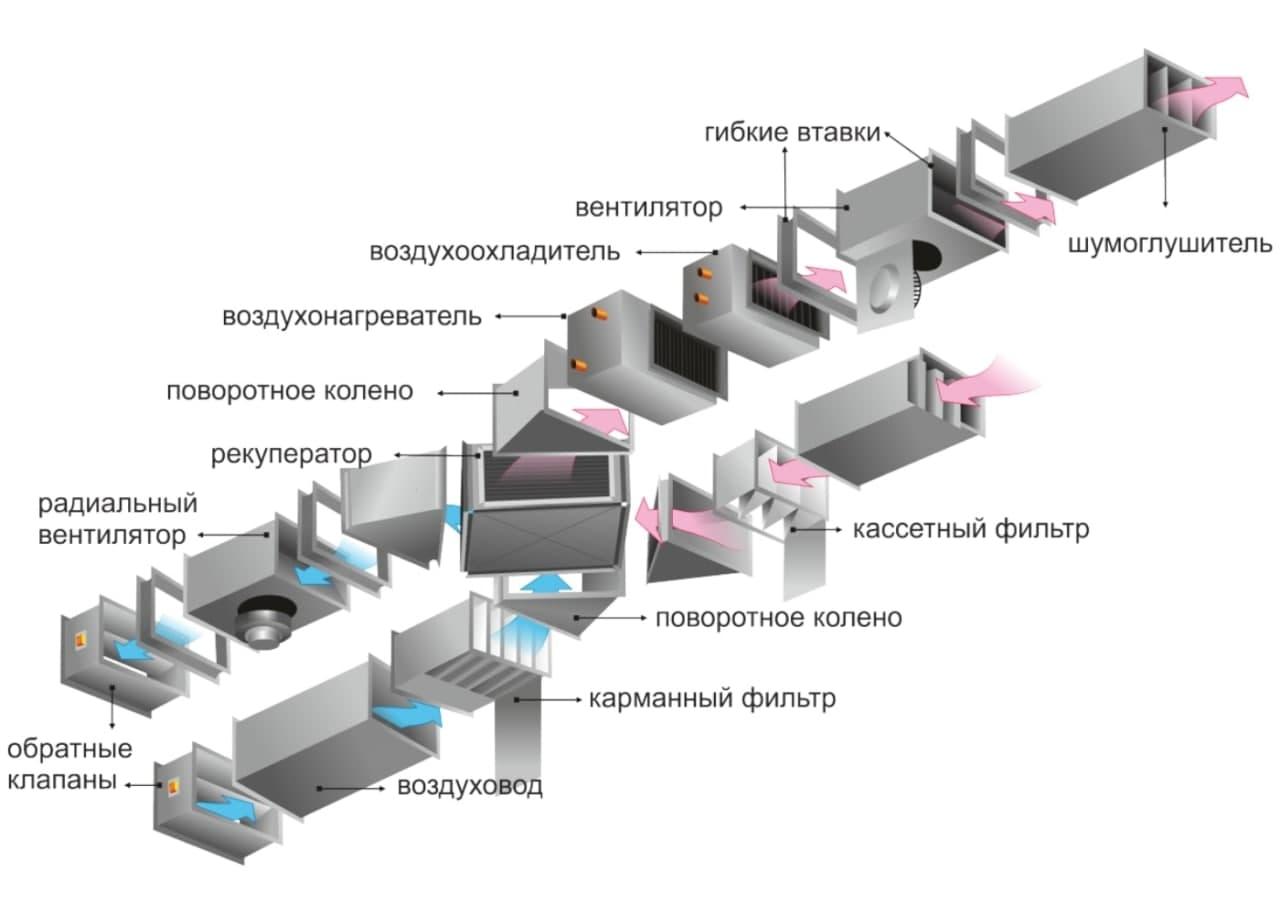 Складові загальнообмінною припливно-витяжної вентиляції