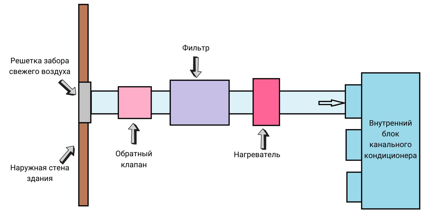Принцип работы канального кондиционера