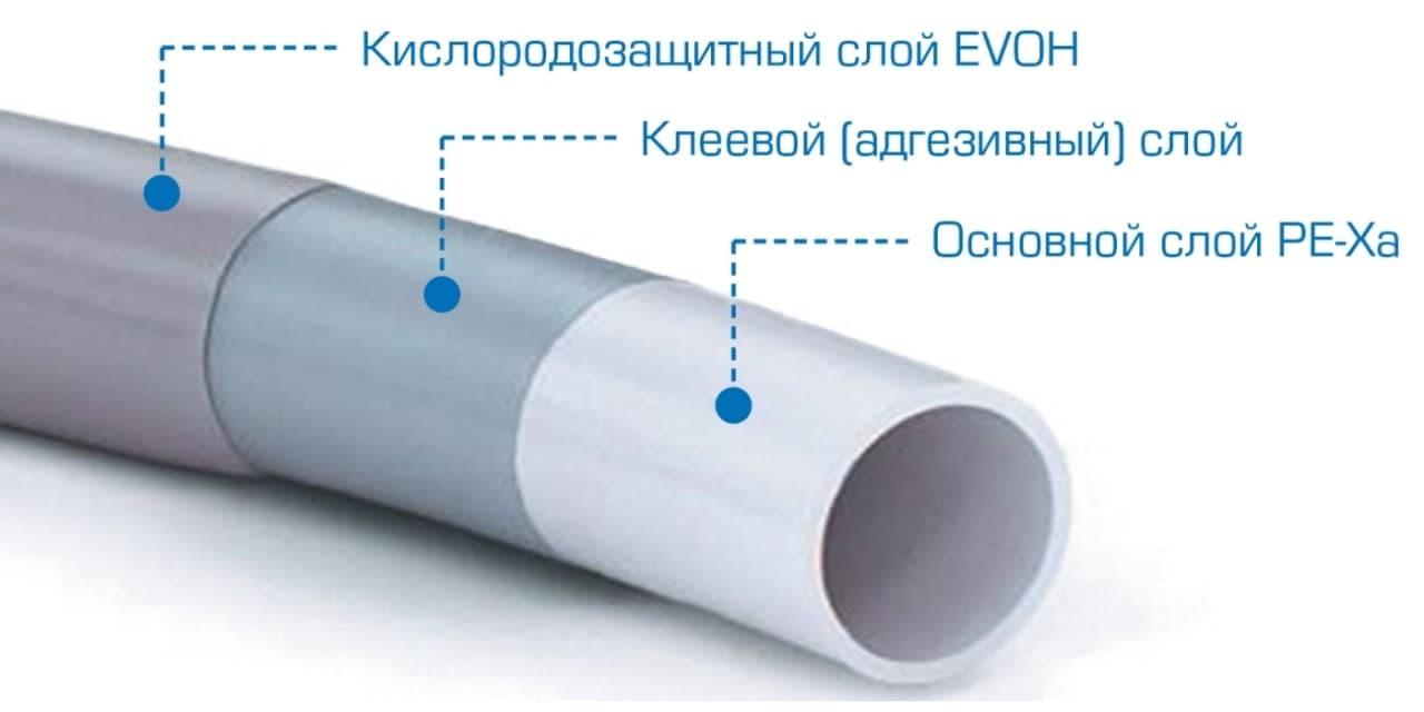 Складові труби із зшитого поліетилену