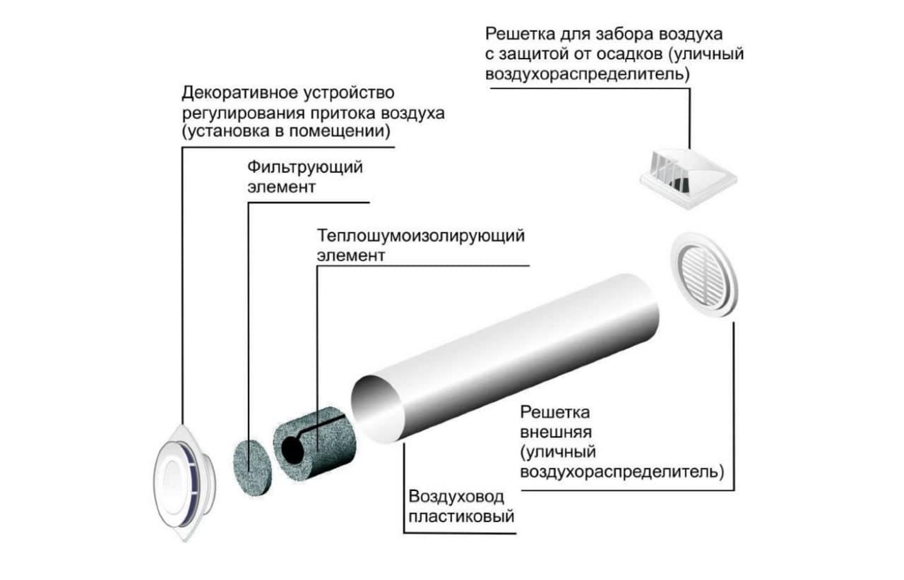 Складові вентиляційної установки
