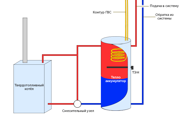Схема роботи твердопаливного котла