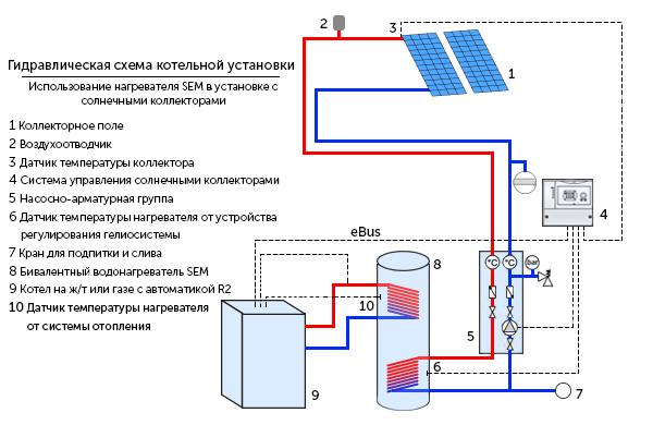 Схема роботи твердопаливного котла з сонячним колектором