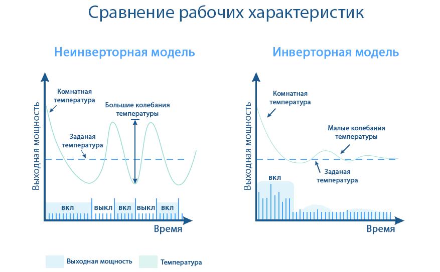 Принцип работы инверторного и неинверторного кондиционера