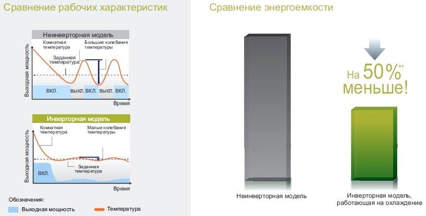 Сравнение инверторного и неинверторного кондиционера