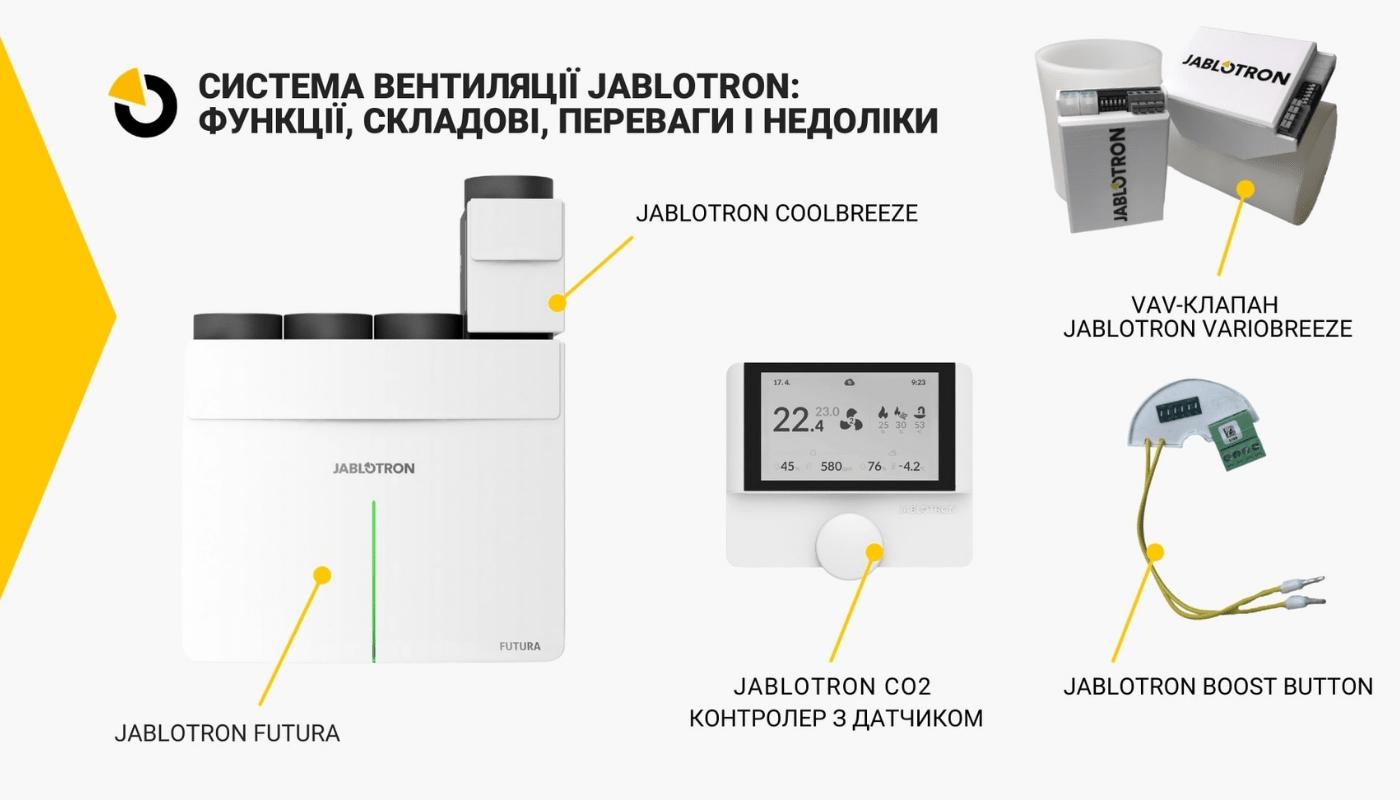 Комплектація Jablotron Futura