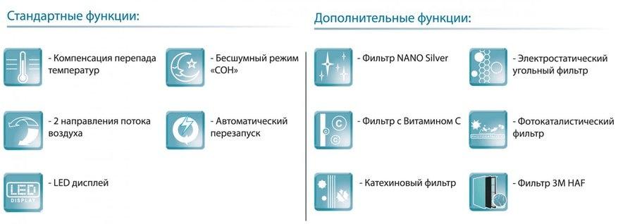 Перелік основного і додаткового функціоналу кондиціонерів