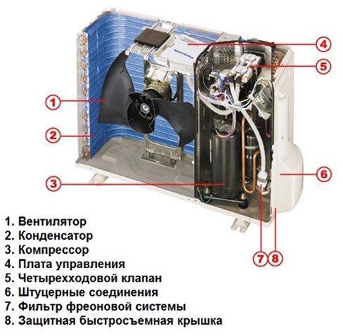 З чого складається зовнішній блок кондиціонера