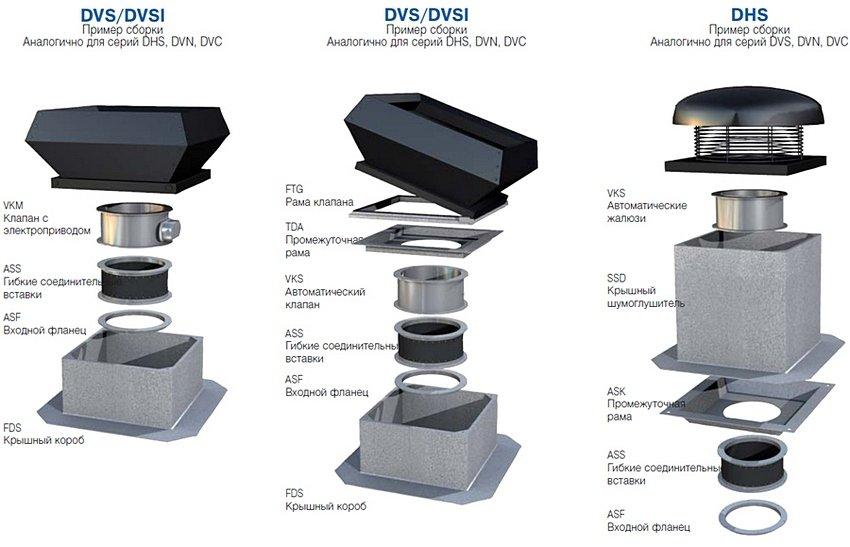 Конструкция крышных вентиляторов Systemair
