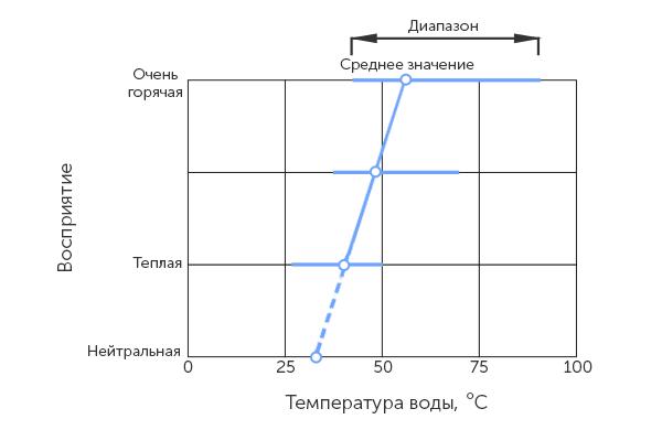 График восприятия температуры человеком