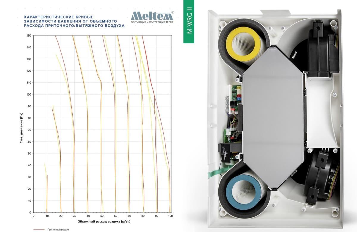 График производительности установки Meltem M-WRG-II