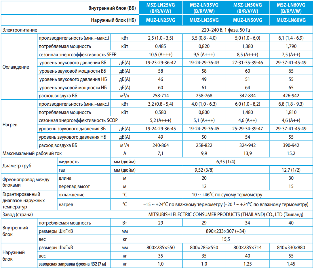 Технические характеристики кондиционеров Mitsubishi Electric