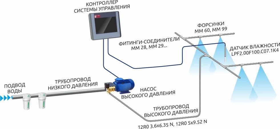 Схема роботи системи туманоутворення