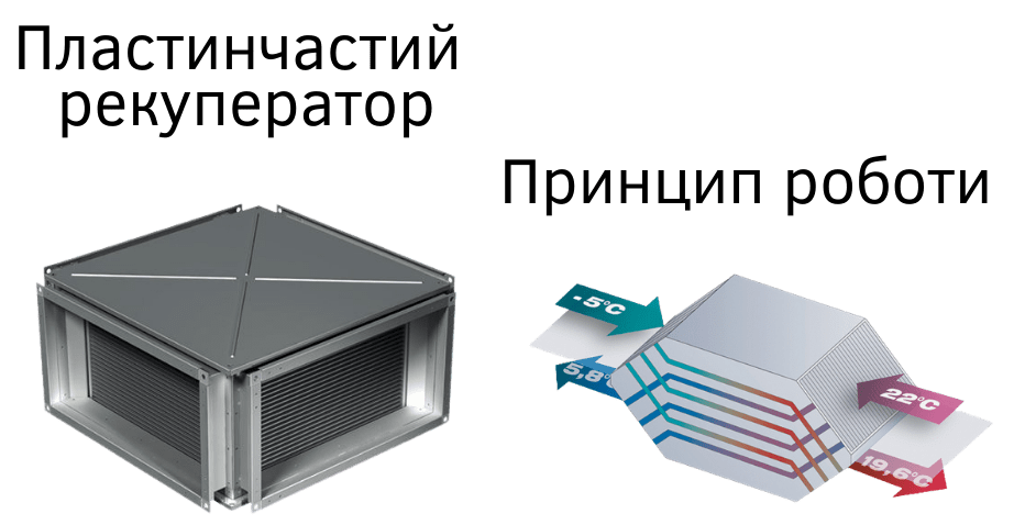 Пластинчастий рекуператор тепла