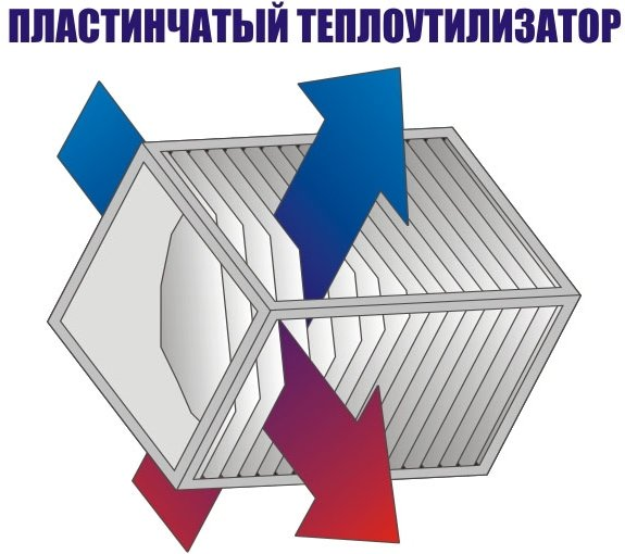 Пластинчастий теплообмінник