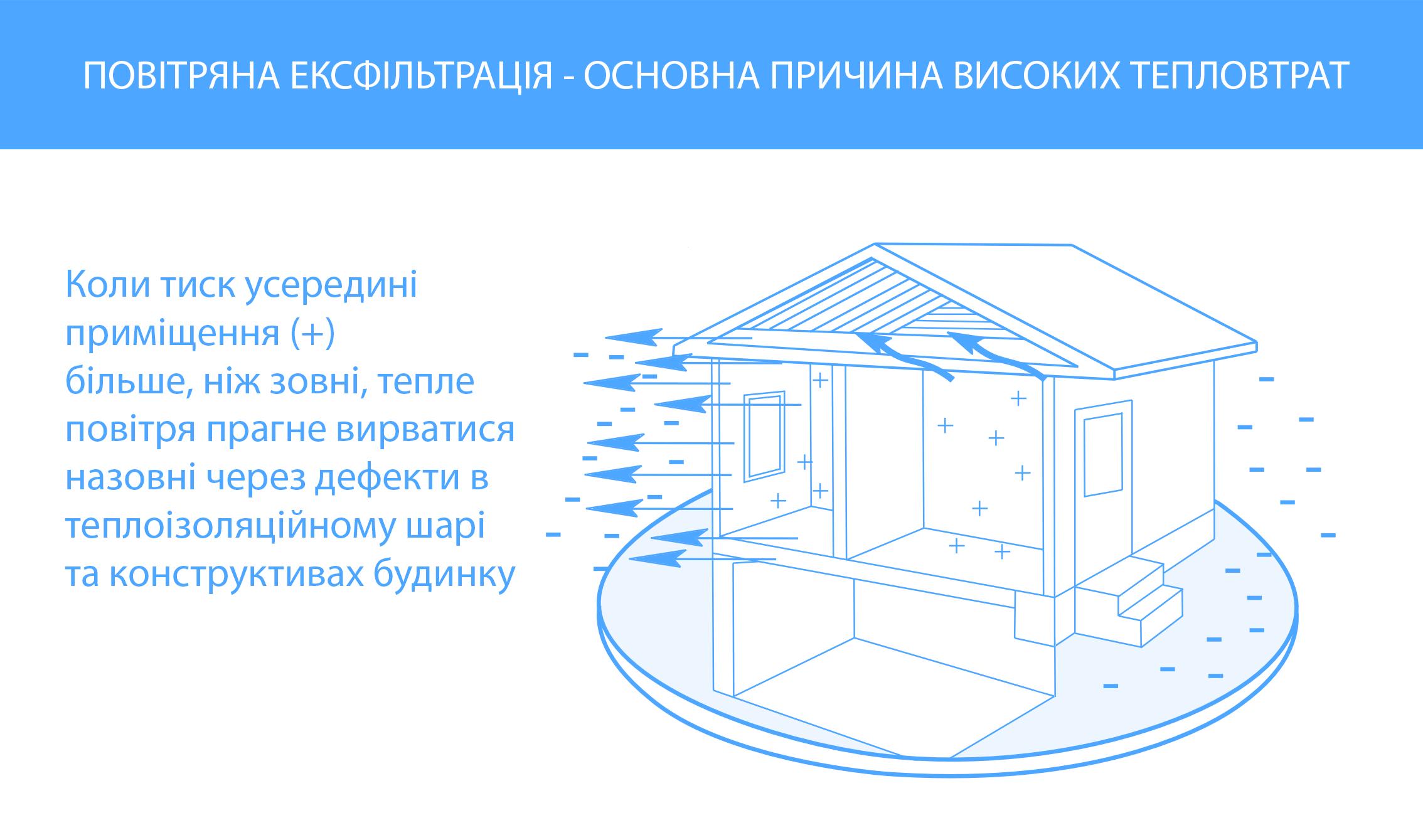 Пояснення явища повітряної ексфіотрації