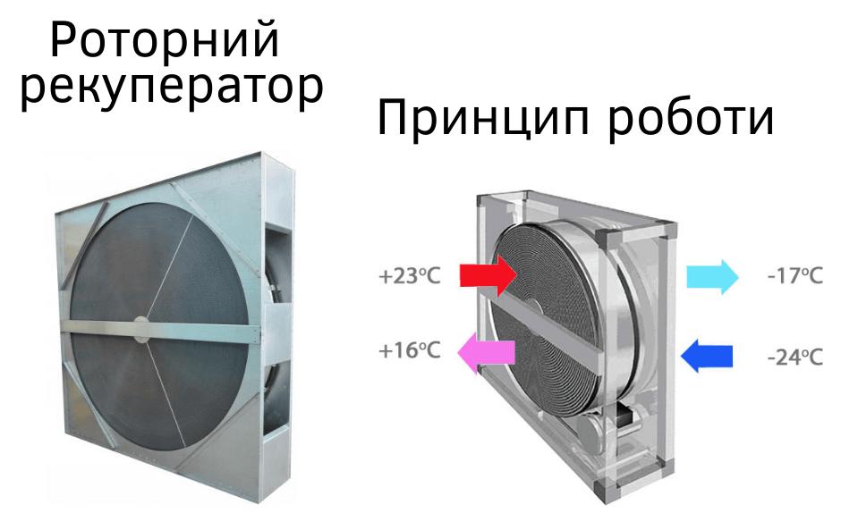 Роторний рекуператор