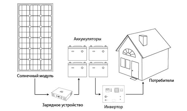 Схема використання сонячної батареї
