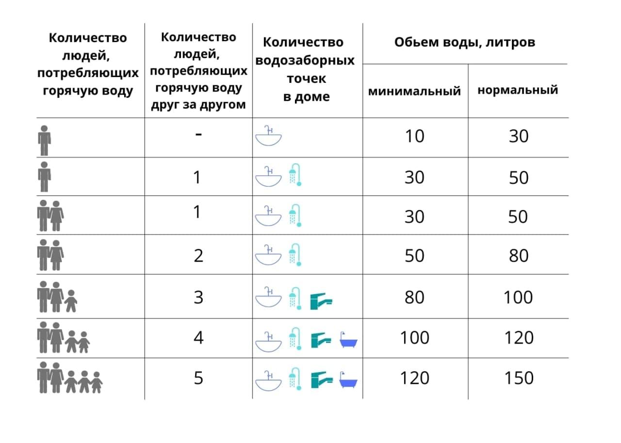 Таблиця розрахунку літражу бойлера на кількість людей