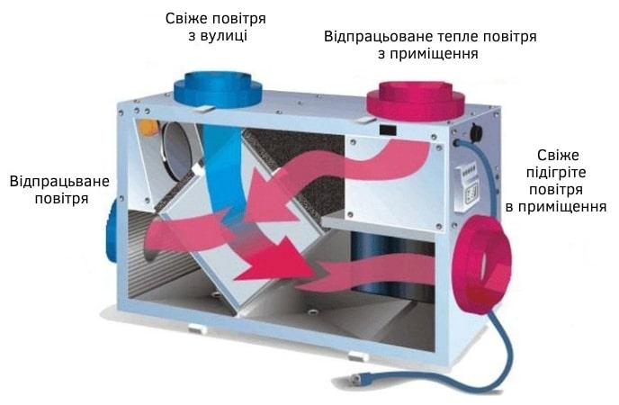 Схема роботи вентиляції з рекуперацією