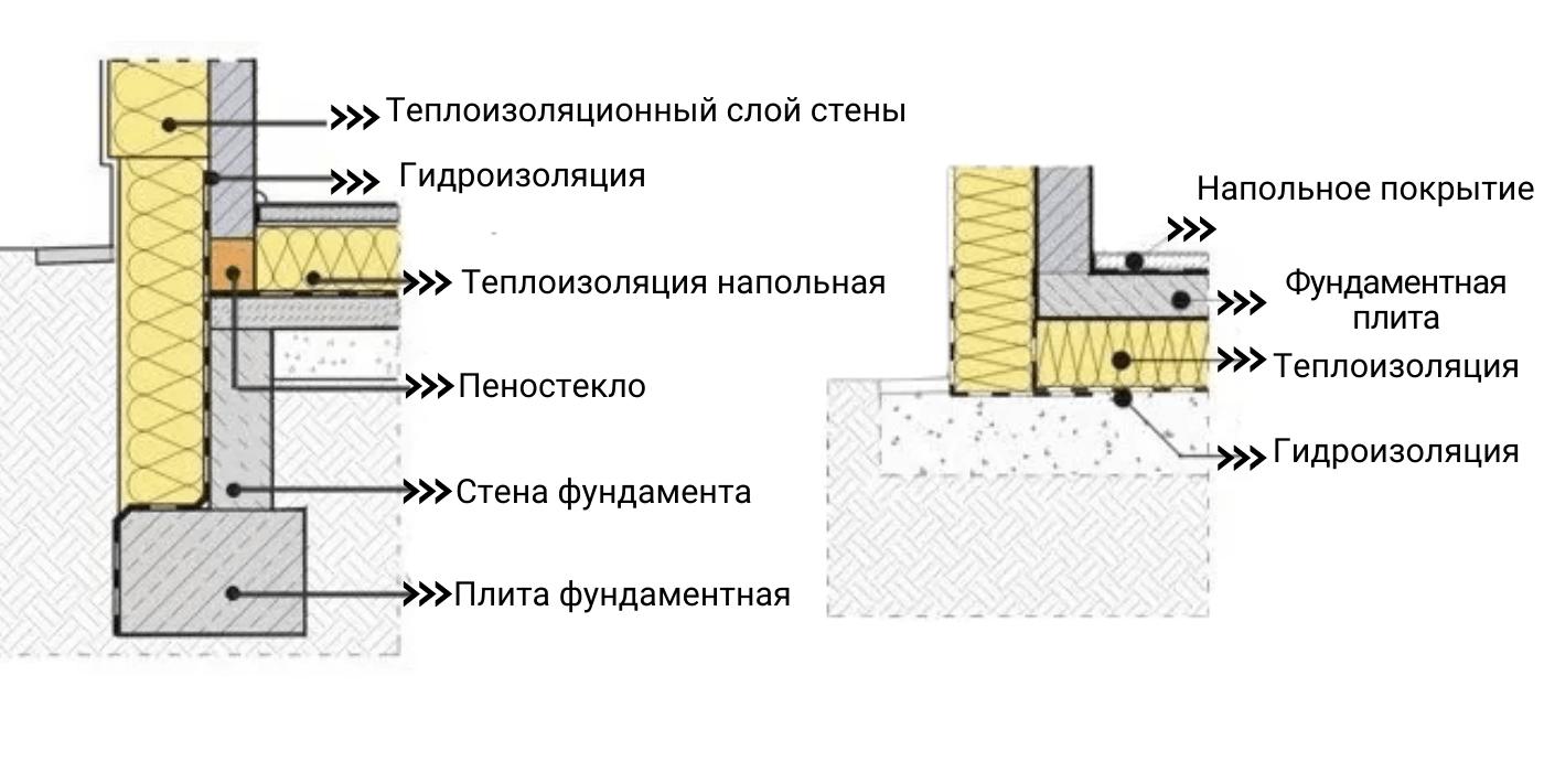 Схема теплоизоляции пола и стен в энергоэффективном доме