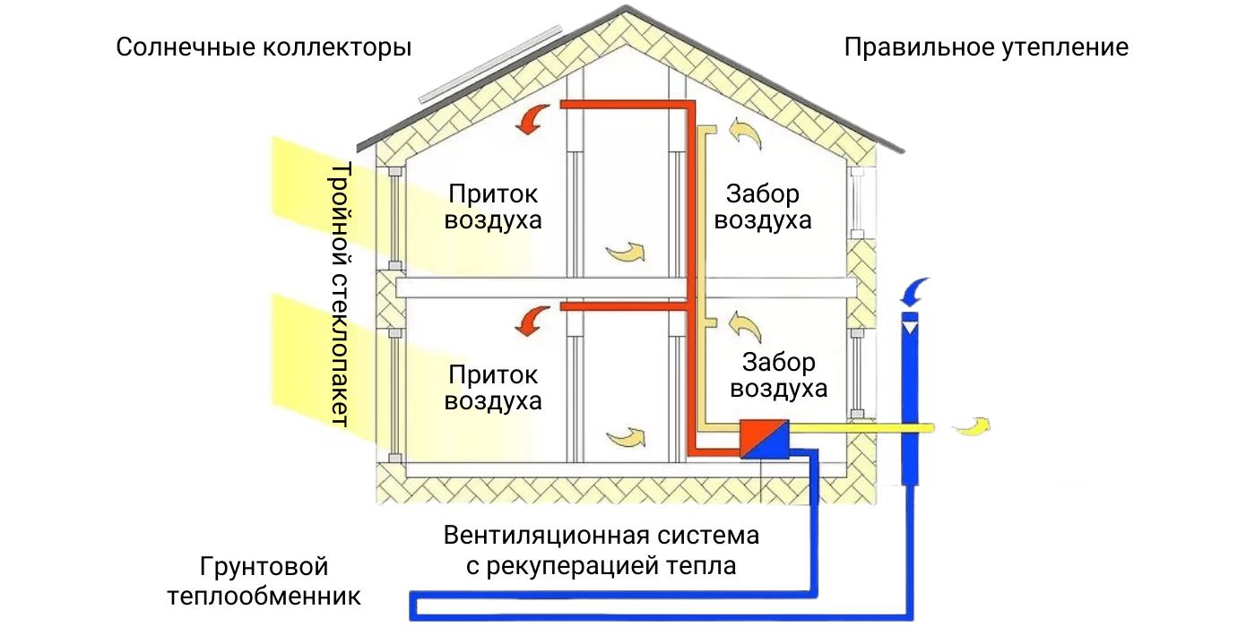 Схема вентиляции в пассивном (энергоэффективном) доме