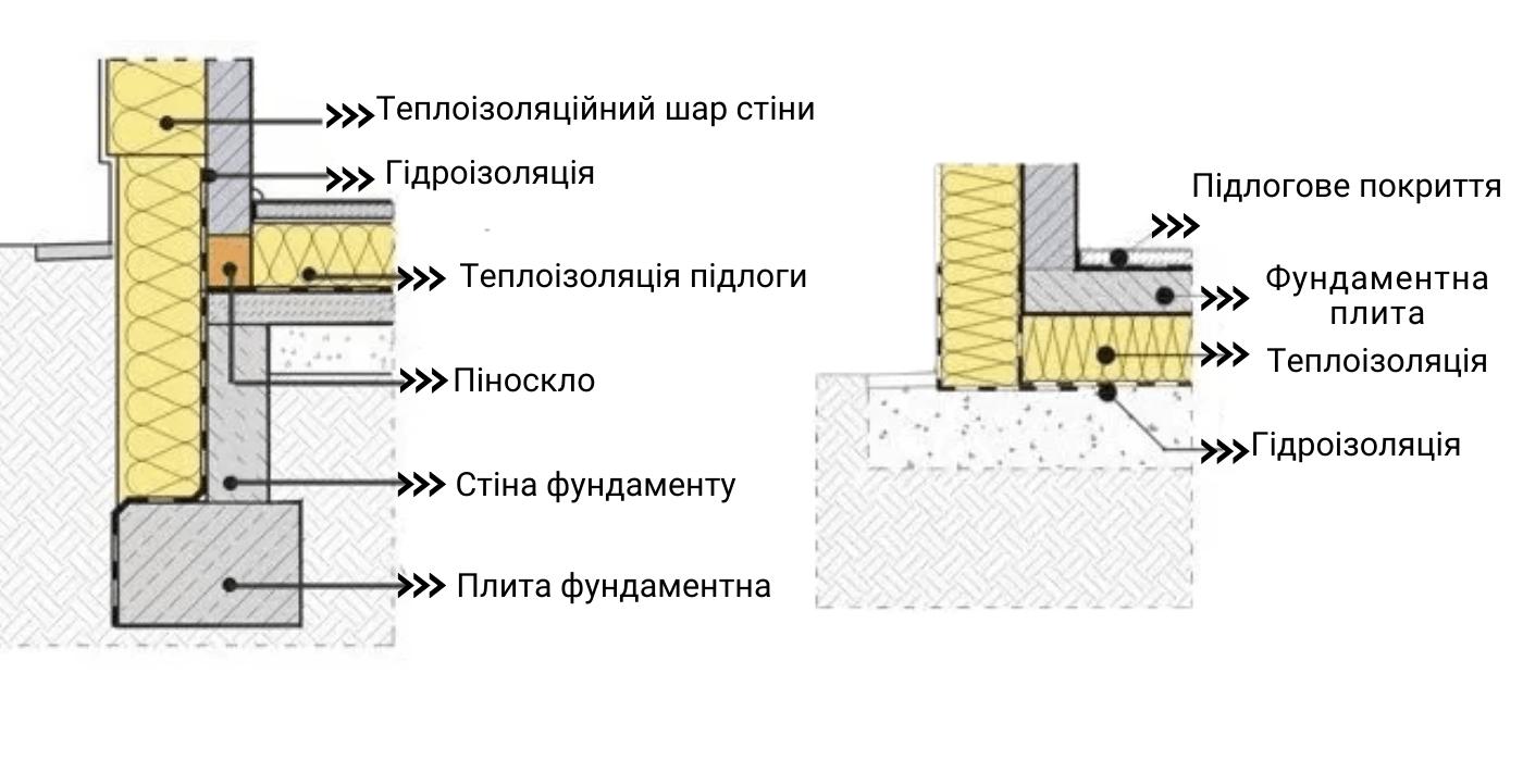 Схема теплоізоляції підлоги та стін у енергоефективному будинку